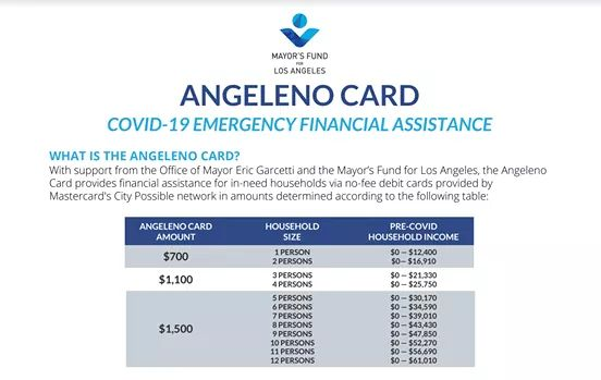 From Councilwoman Monica Rodriguez Desk - Mayor Eric Garcetti Announced Direct Financial Assistance to Angelenos facing Extreme Economic Hardship
